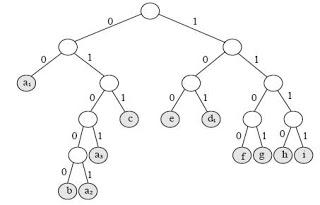 A Prefix Trie data structure